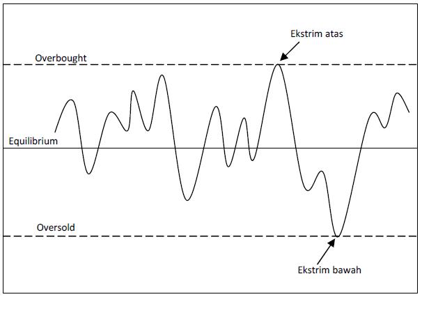 Tips Menggunakan Indikator RSI | Tips Trading Pemula