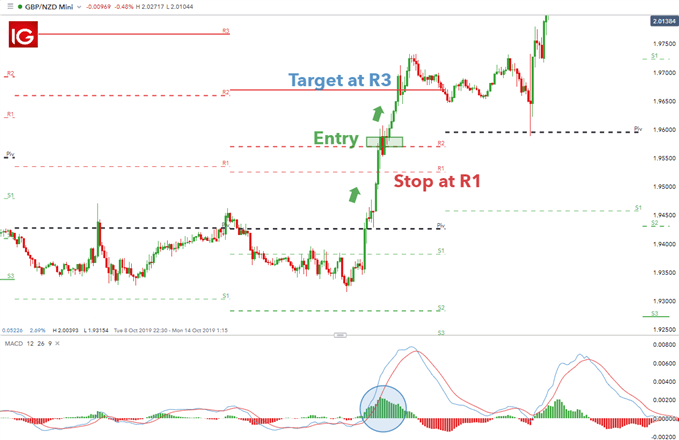 Description: C:\Users\Provits\Downloads\Signal\trading-with-woodies-pivots_body_GBPNZD15minutechartshowingmomentumbreakoutstrategy.png