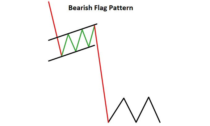 Description: C:\Users\Provits\Downloads\continuation-candlestick-patterns_body_bearflagpattern-Copy.png