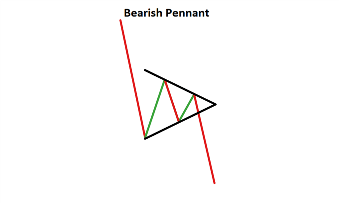 Description: C:\Users\Provits\Downloads\continuation-candlestick-patterns_body_BearishPennantPatternwithheading.png