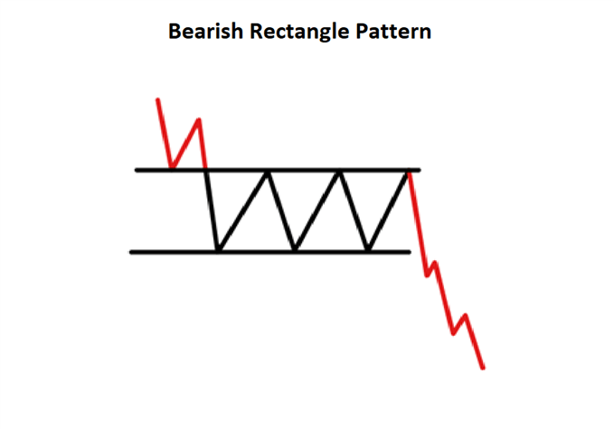Description: C:\Users\Provits\Downloads\continuation-candlestick-patterns_body_bearish_rectangle.png